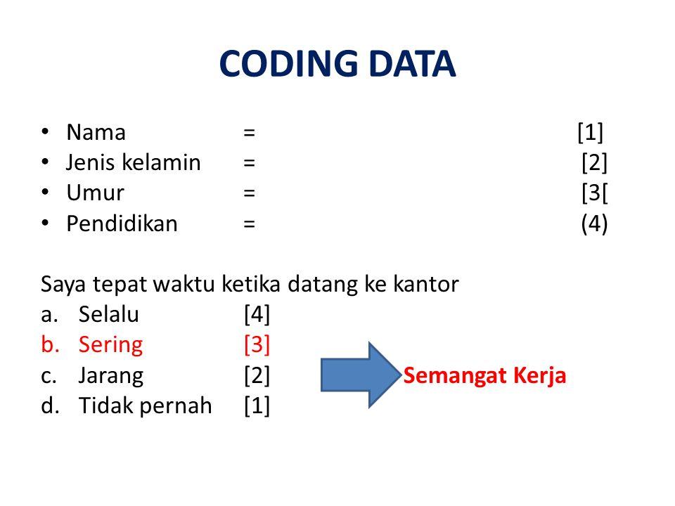 CODING DATA Nama = [1] Jenis kelamin = [2] Umur = [3[ Pendidikan = (4)